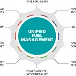 Unified Fuel Management