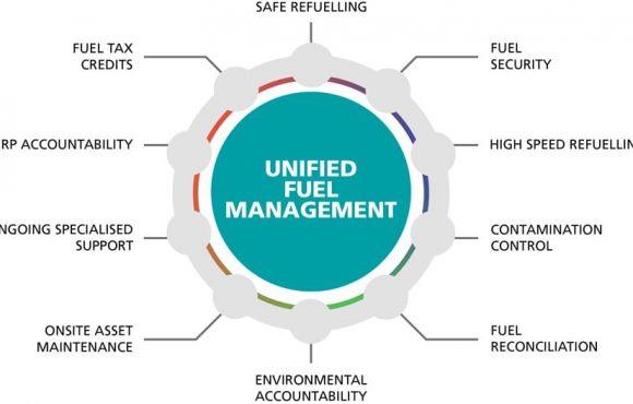 Unified Fuel Management