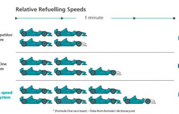 When refuelling faster than Formula One is not enough – The world's toughest and safest Dry Break Couplers