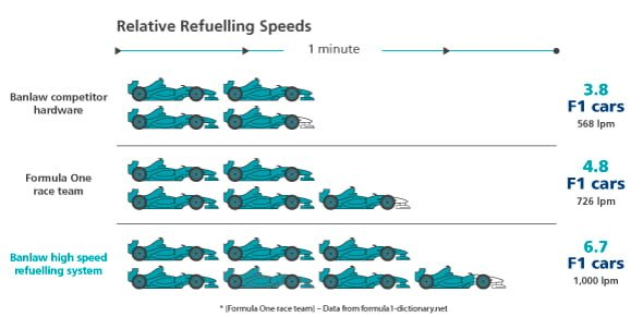 banlaw's high-speed refuelling diagram