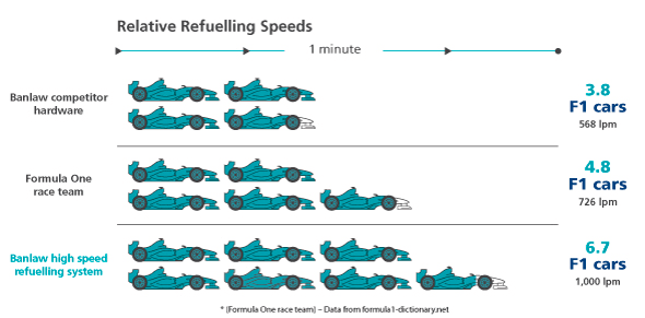 diagram of relative refuelling speeds