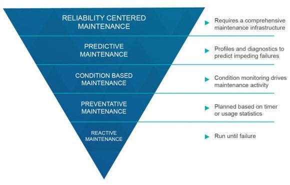 How to minimise total cost of ownership – Maintenance and more