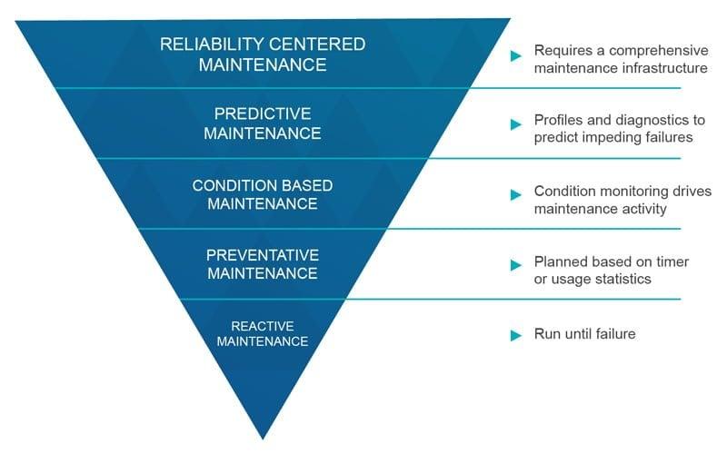 banlaw predictive preventative maintenance mining rail