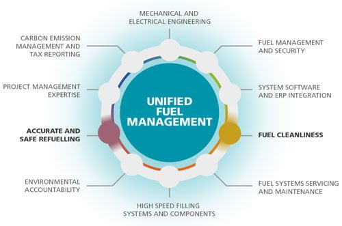 unified fuel management, accurate and safe refuelling, fuel cleanliness