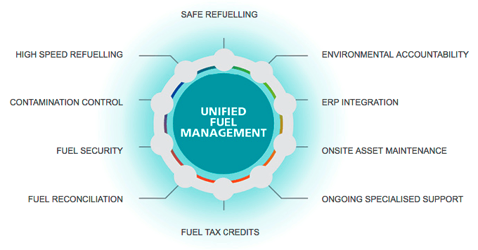 the unified fuel management