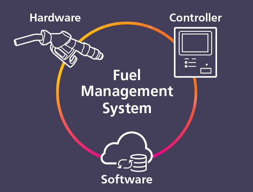 what is a fuel management system? a fuel management system is a combination of hardware and software products, that together enable security, access, and control of fuel stores, whilst monitoring delivery and consumption.